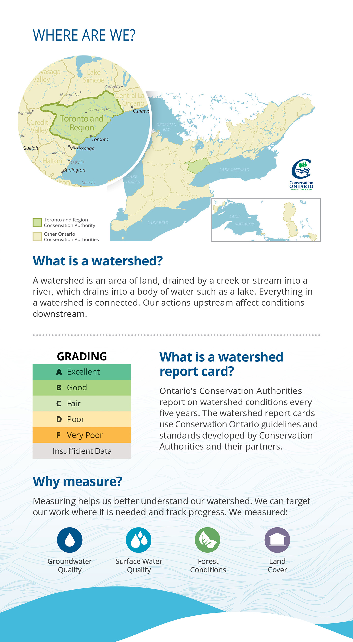 introductory panel of Carruthers Creek Watershed report card