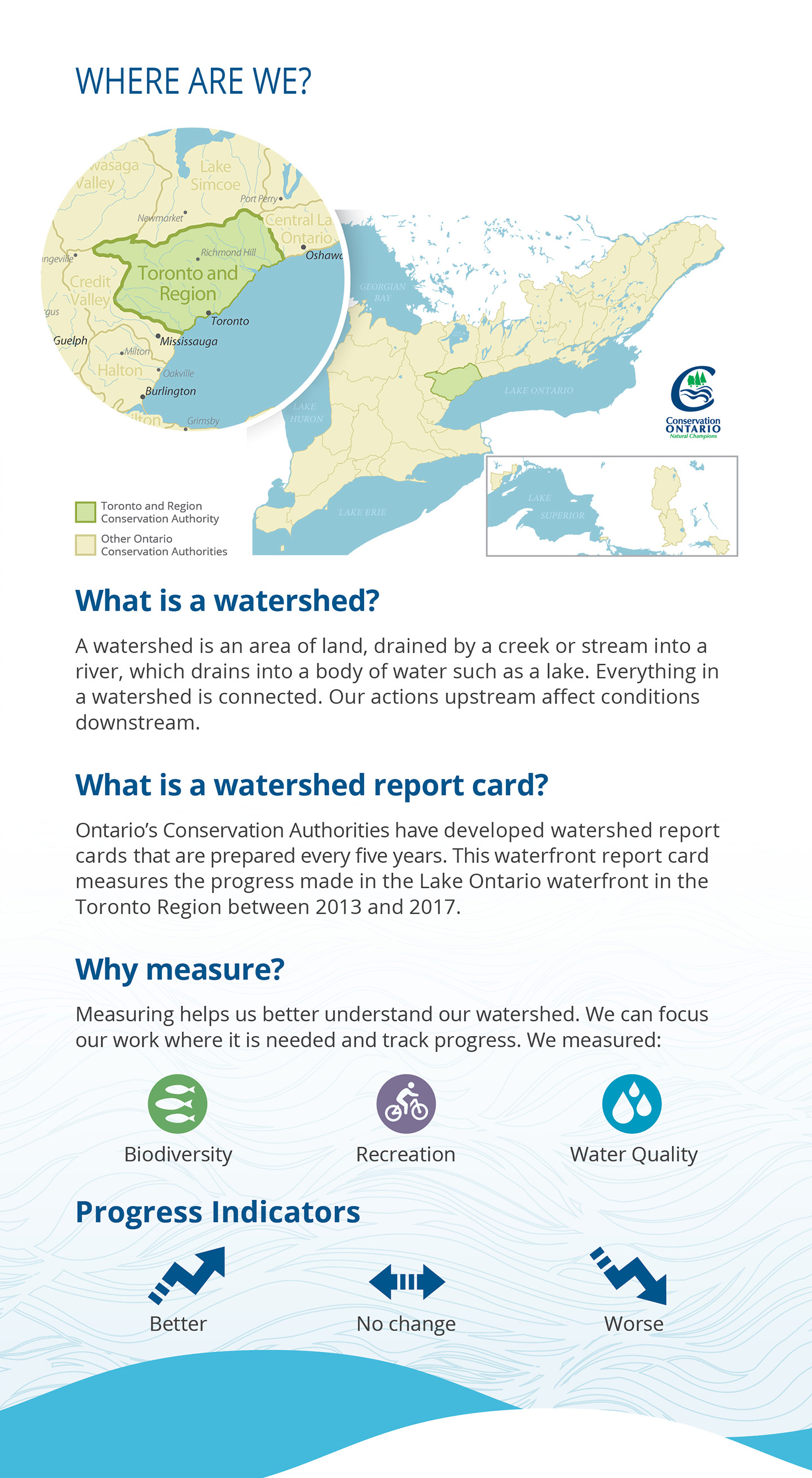 introductory panel of Lake Ontario Waterfront report card