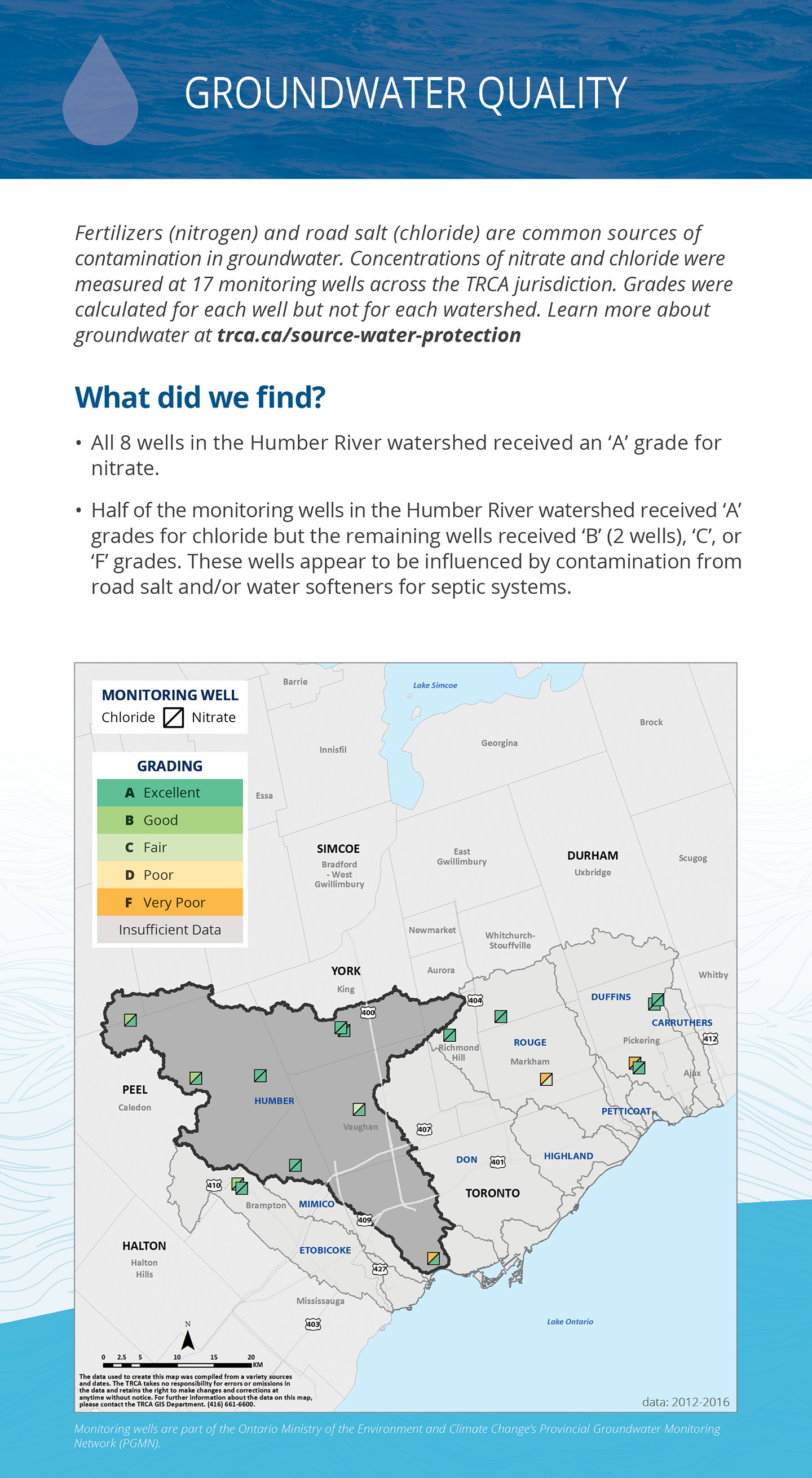 groundwater quality panel of Humber River watershed report card