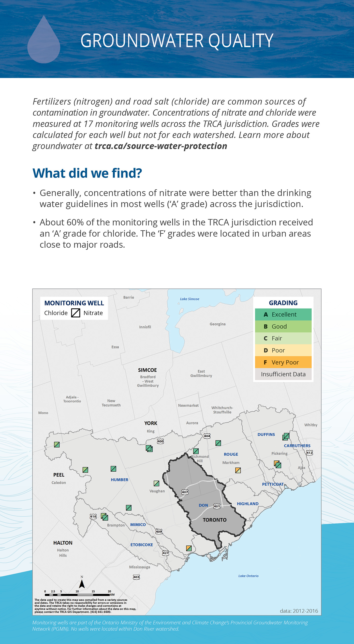 groundwater quality panel of Don River watershed report card