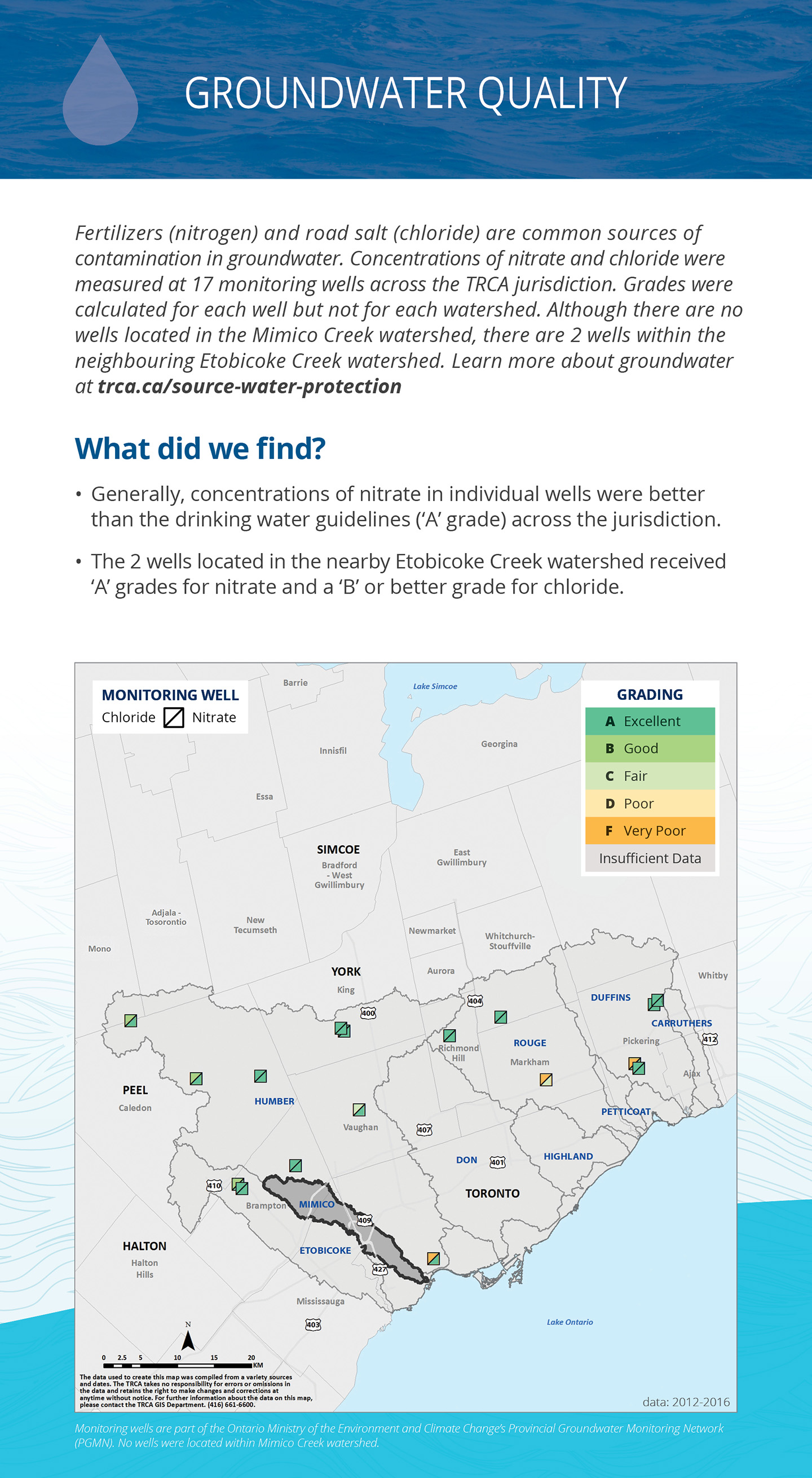 groundwater quality panel of Mimico Creek watershed report card