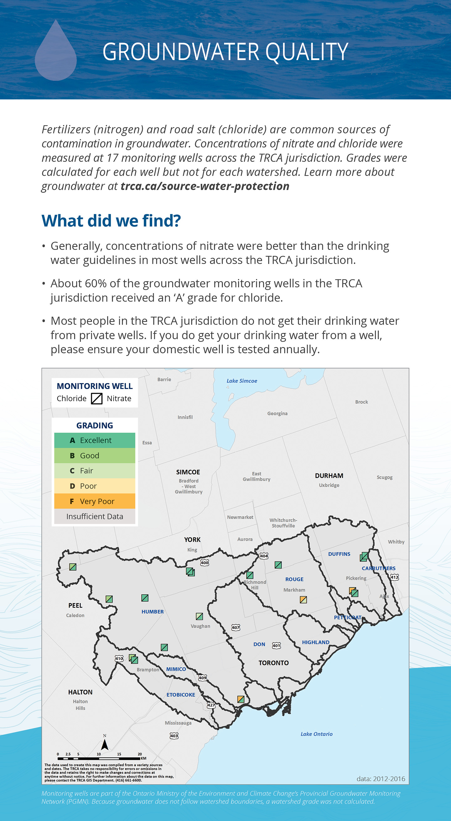 TRCA watersheds report card groundwater panel