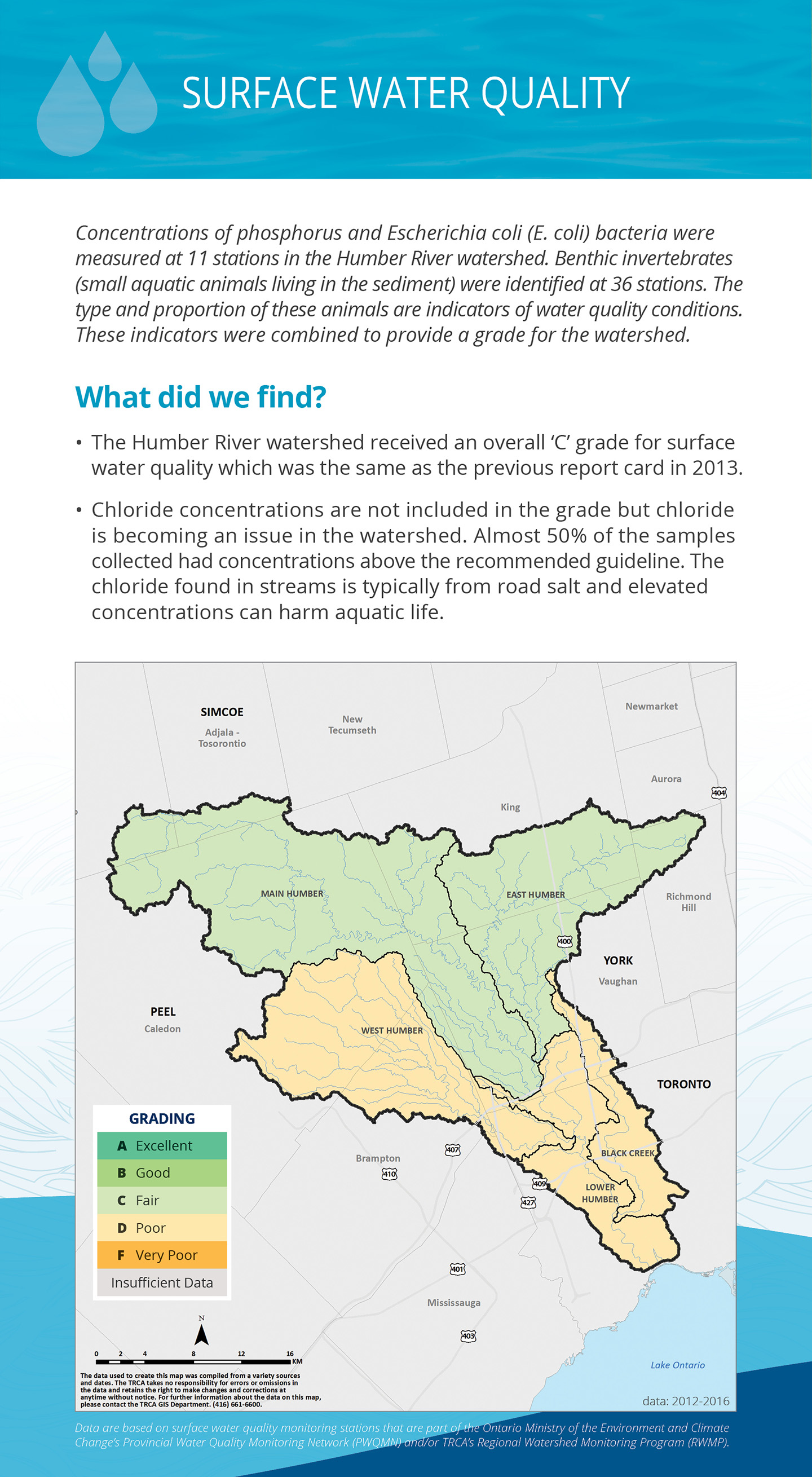 surface water quality panel of Humber River watershed report card