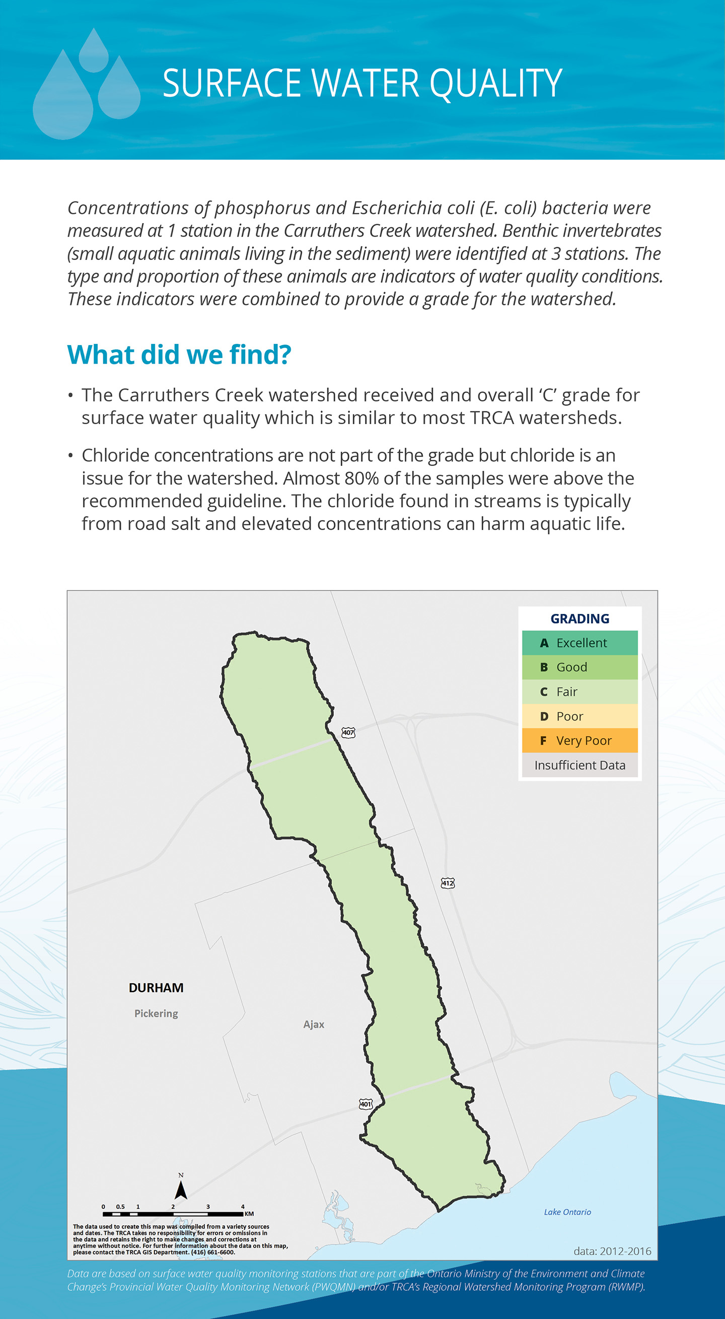 surface water quality panel of Carruthers Creek watershed report card