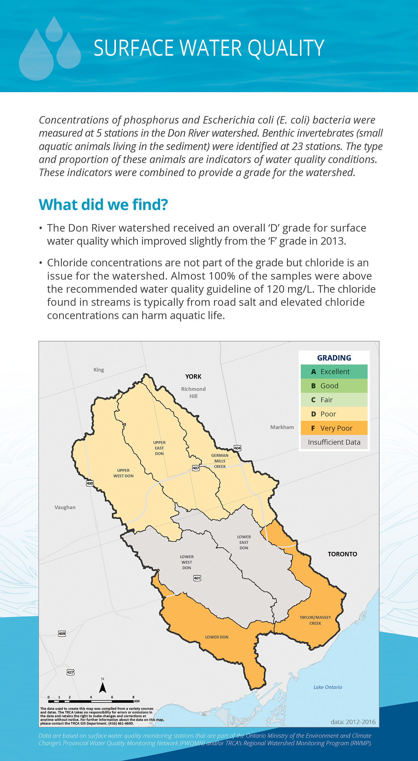 surface water quality panel of Don River watershed report card