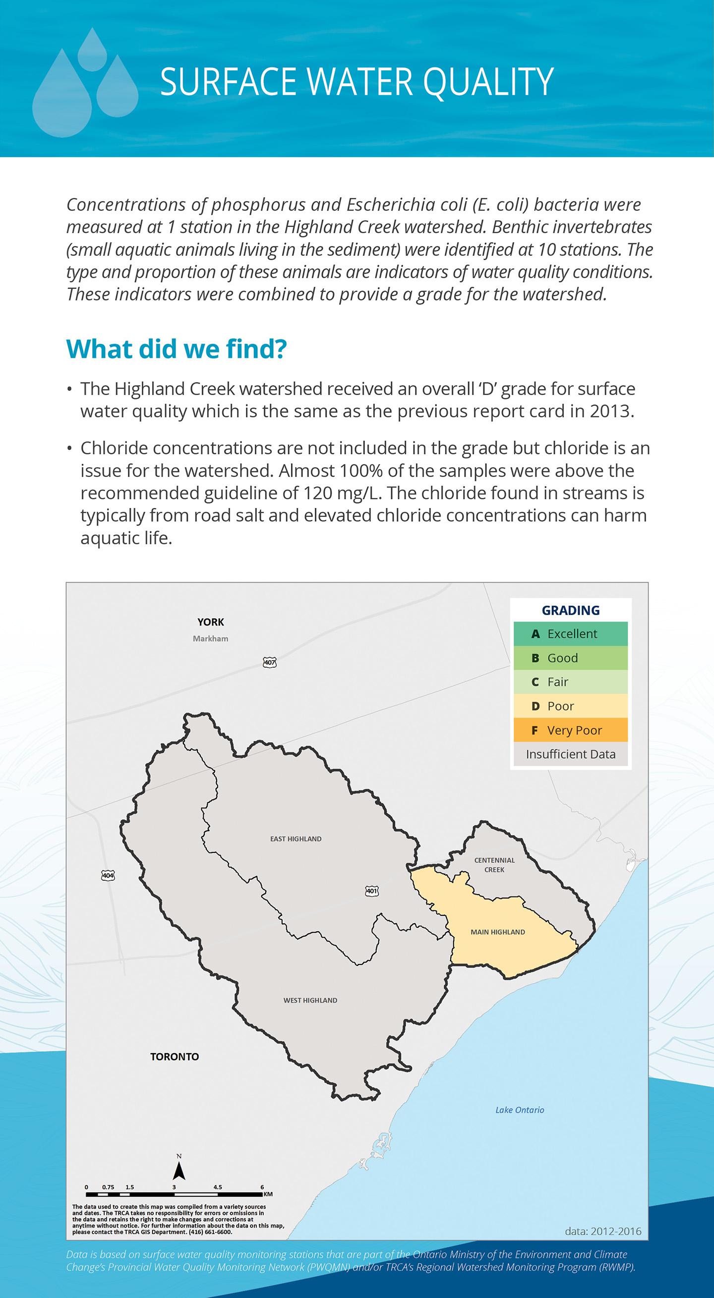 surface water quality panel of Highland Creek watershed report card
