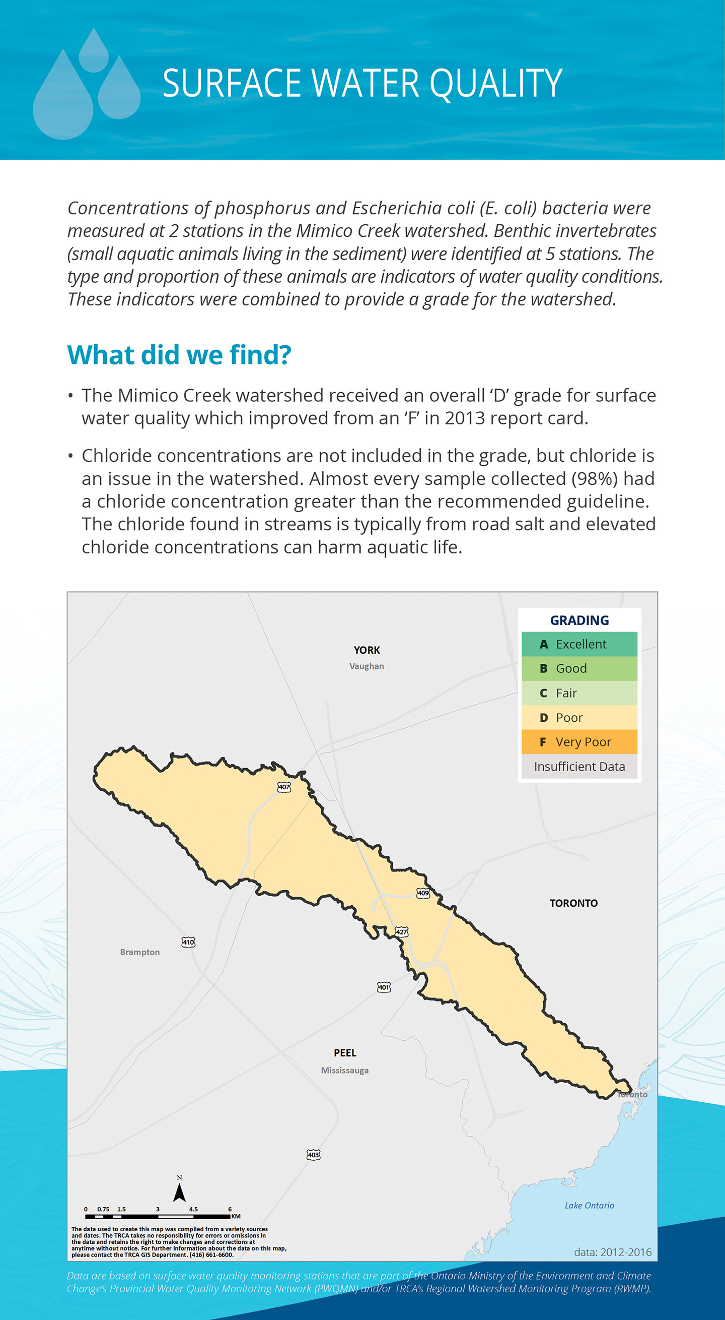 surface water quality panel of Mimico Creek watershed report card