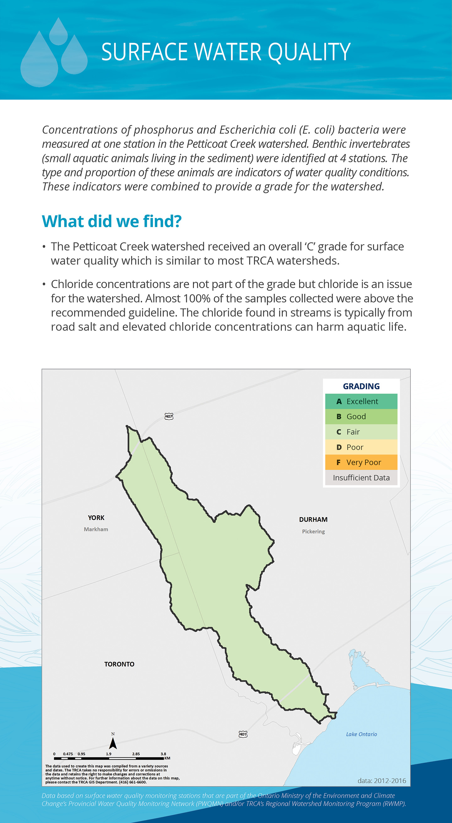 surface water quality panel of Petticoat Creek watershed report card