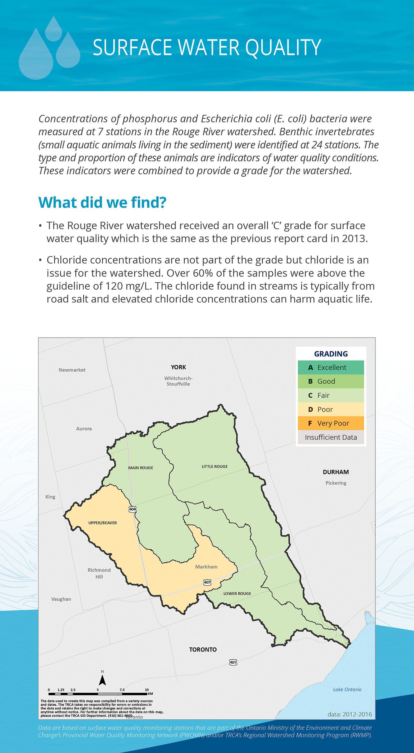 surface water quality panel of Rouge River watershed report card