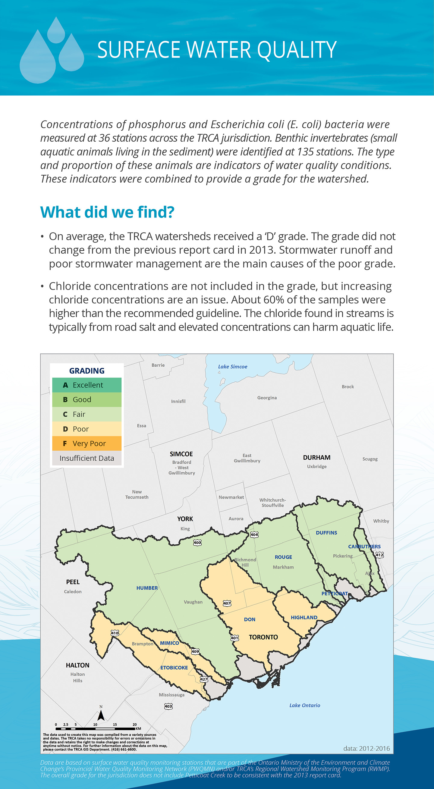 TRCA watersheds report card surface water quality panel