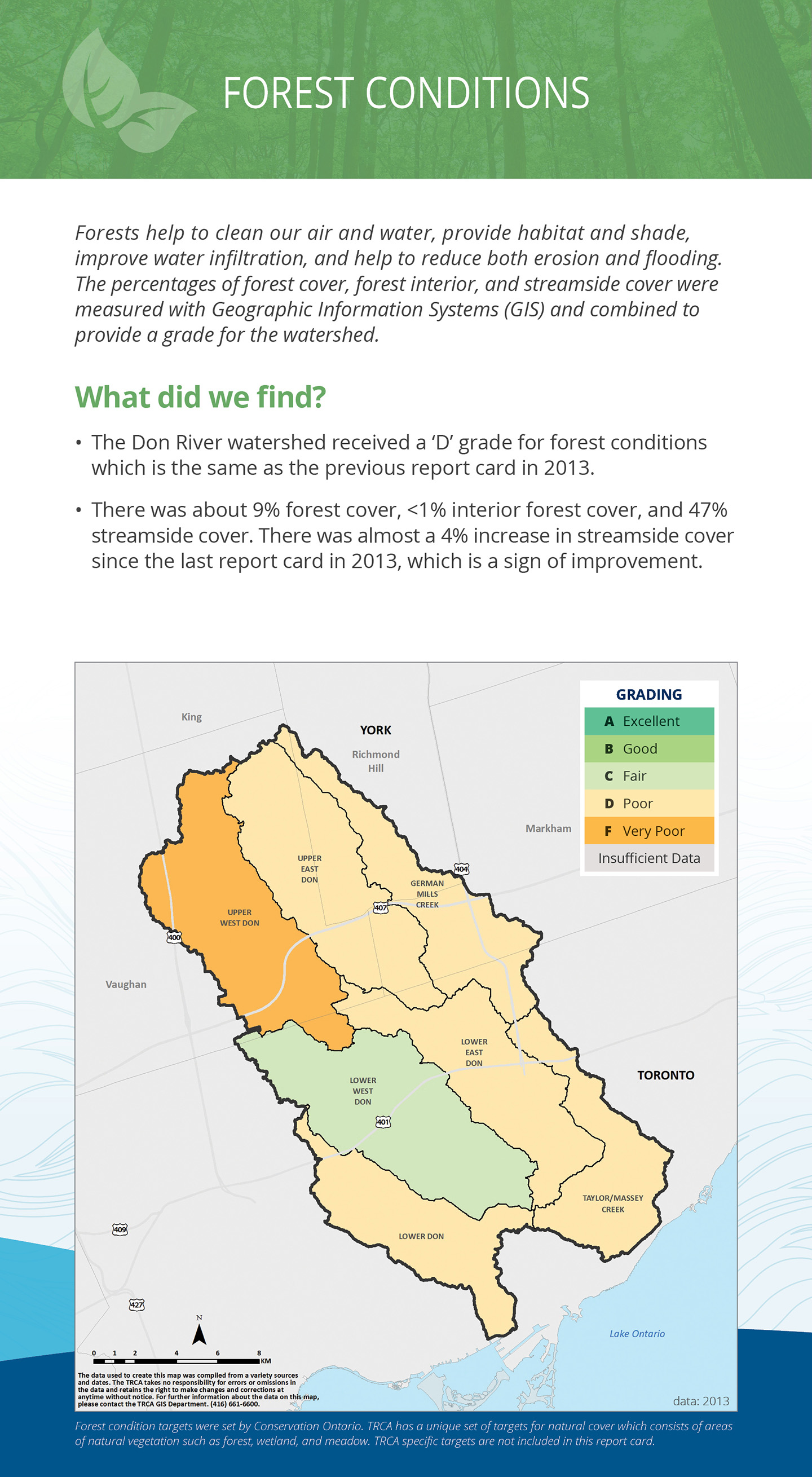 forest conditions panel of Don River watershed report card
