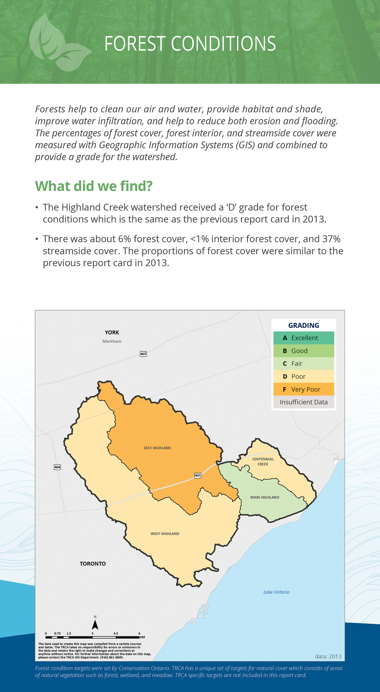 forest conditions panel of Highland Creek watershed report card