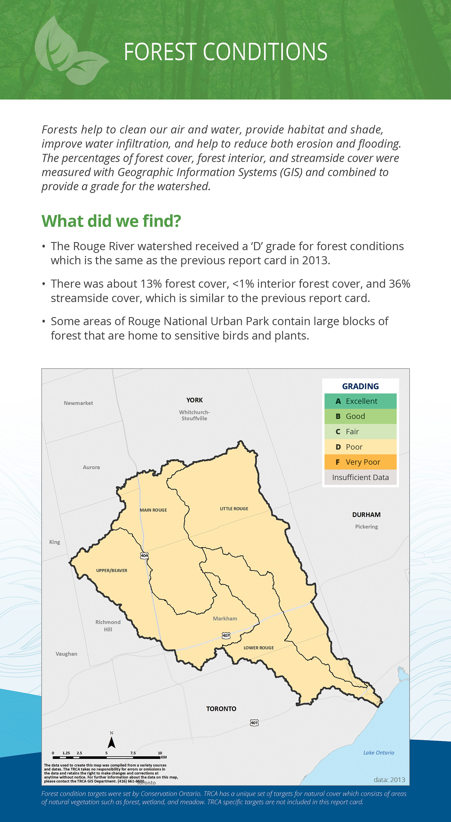 forest conditions panel of Rouge River watershed report card