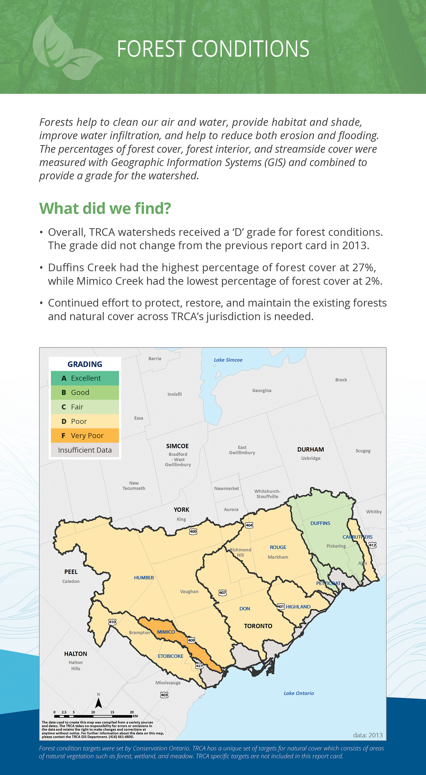 TRCA watersheds report card forest conditions panel
