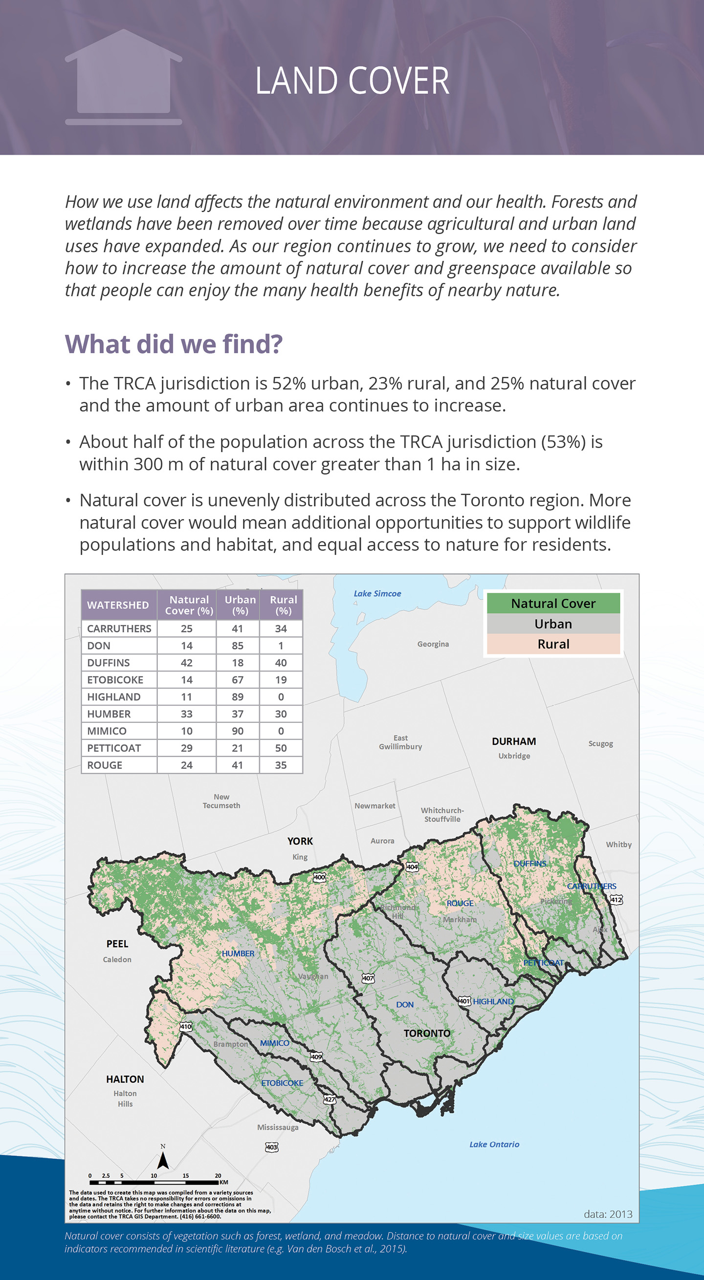TRCA watersheds report card land cover panel