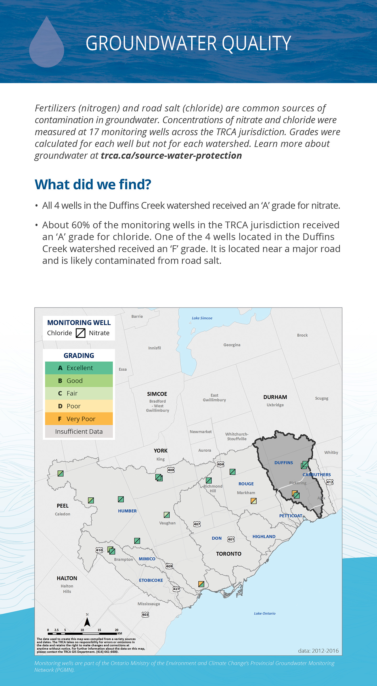 groundwater quality panel of Duffins Creek watershed report card