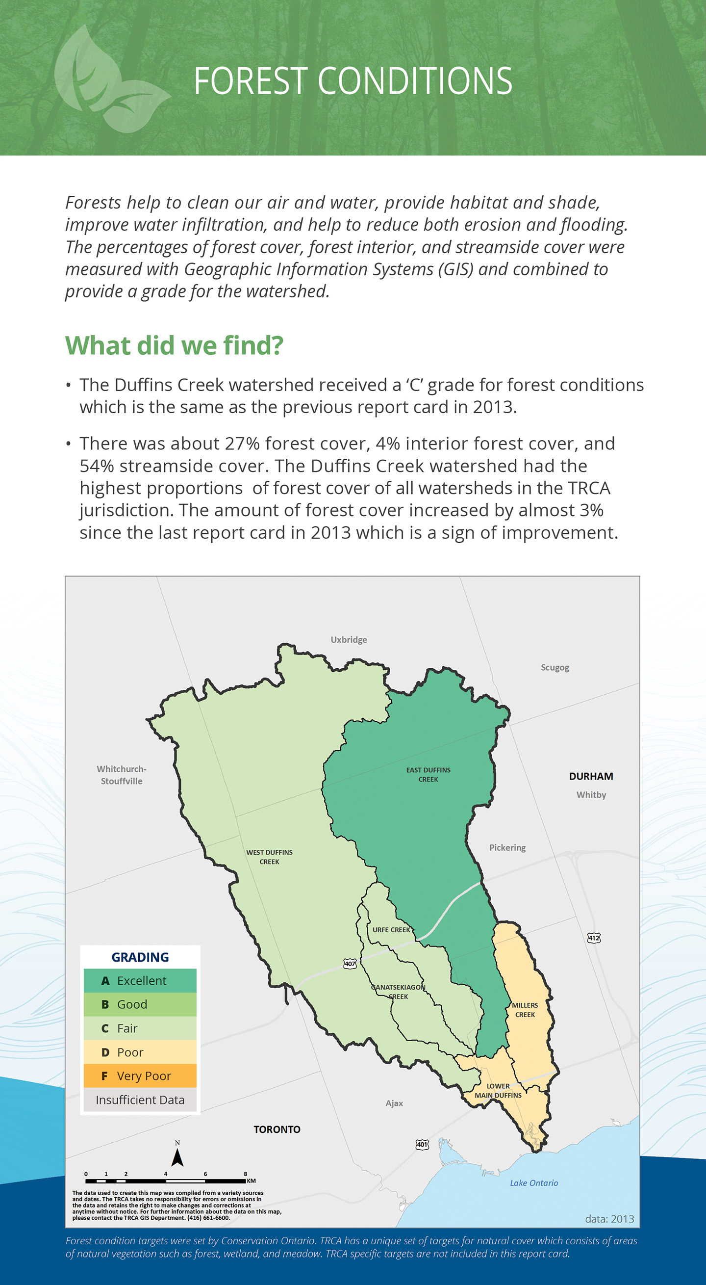 forest conditions panel of Duffins Creek watershed report card