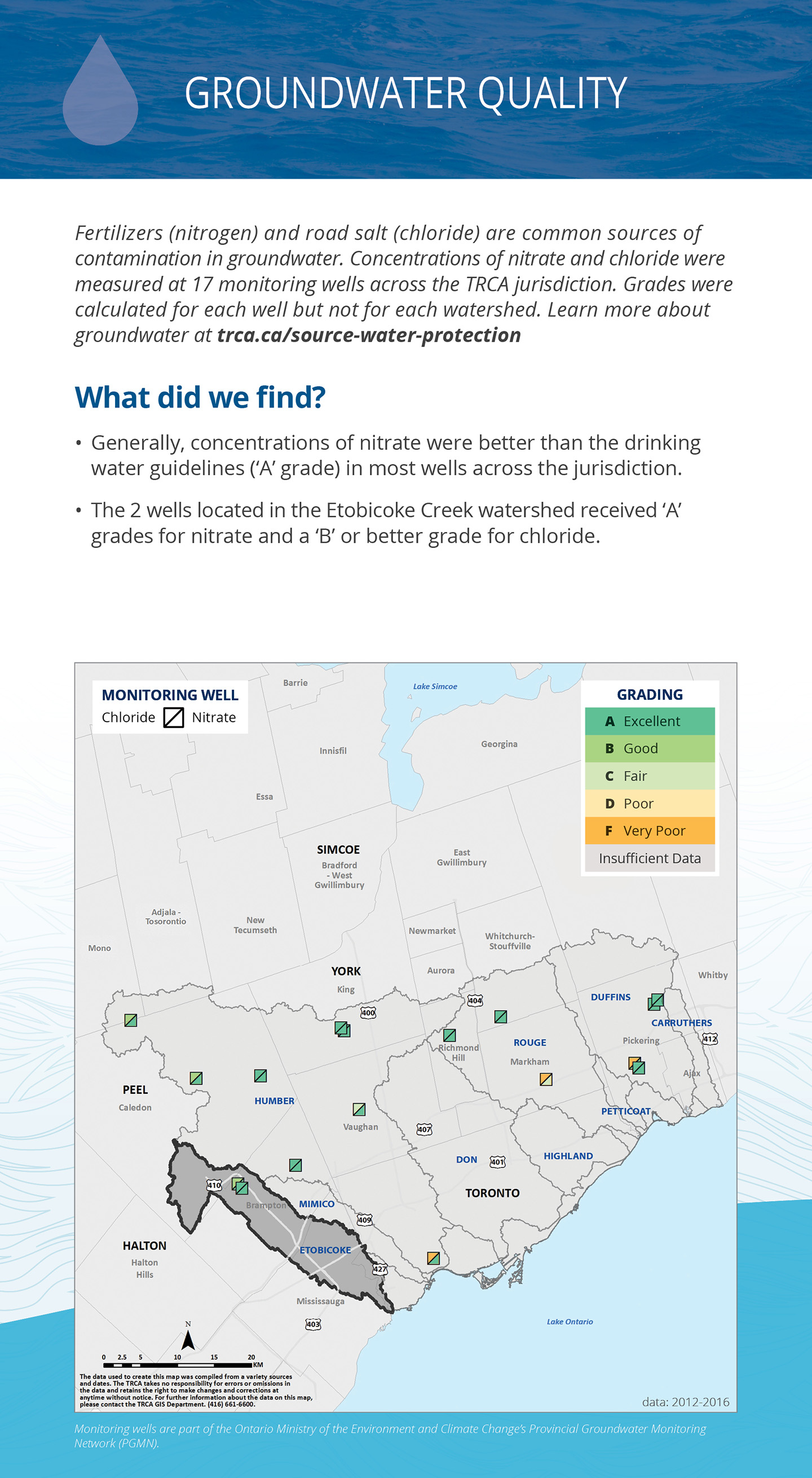 groundwater quality panel of Etobicoke Creek watershed report card